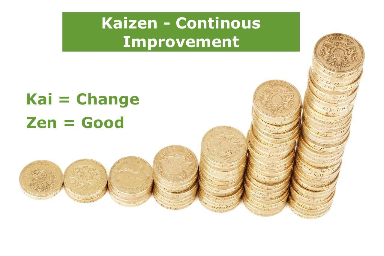 What is Kaizen - The philosophy of Kaizen Explained