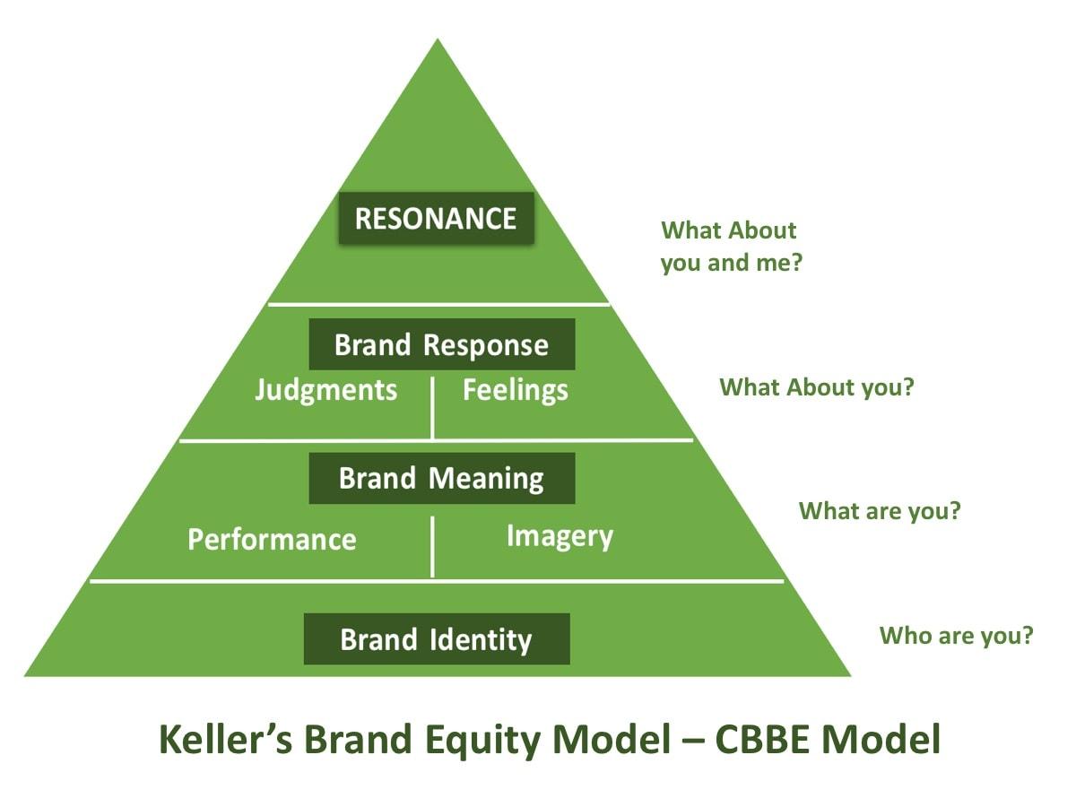 Keller's Brand Equity Model - CBBE Model - Brand Equity Pyramid 1
