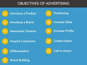 11 Objectives of Advertising - What are Advertising Objectives?