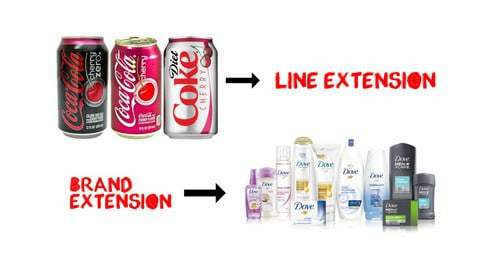 Brand strategy - 2 - Types of brand extension