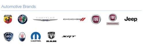 Marketing Strategy of Fiat - 1