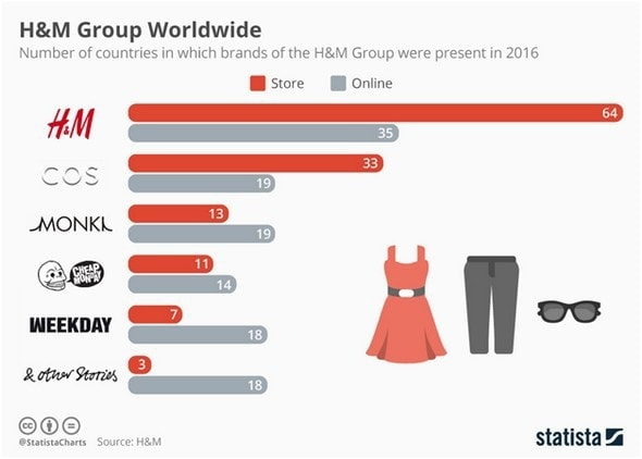 Marketing Strategy of H & M - 1