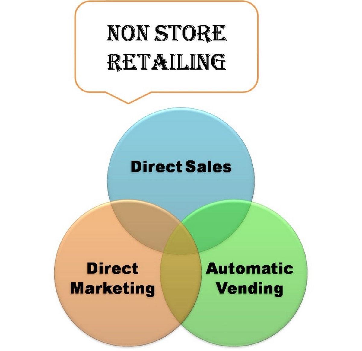 Non Store Retailing - 4