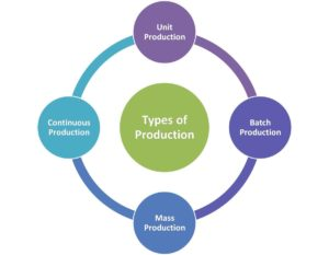 Four types of production