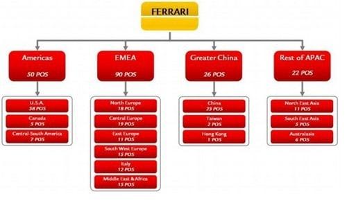 Marketing Strategy of Ferrari - 2