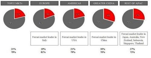 Marketing Strategy of Ferrari - 3