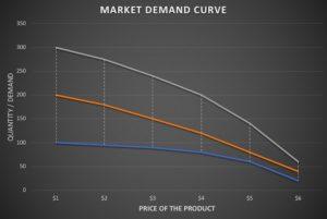 The Market Demand Curve