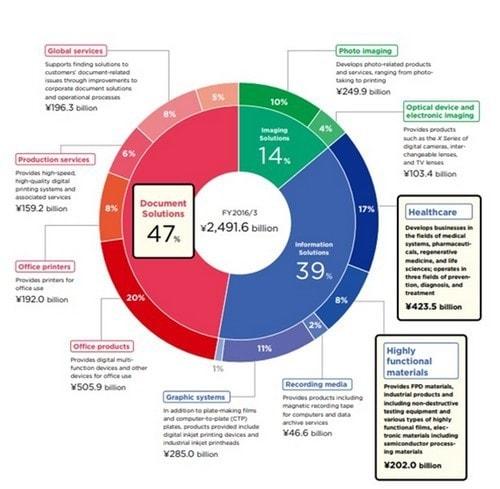 film marketing and distribution strategy pdf