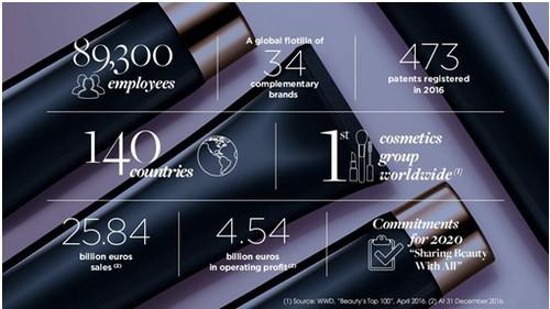 Marketing Strategy of Garnier - 4