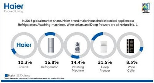 Marketing Strategy of Haier - 3