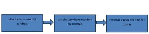 Supply chain - 4