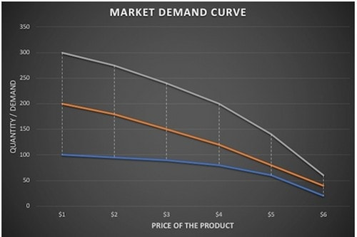 The Market Demand Curve - 4