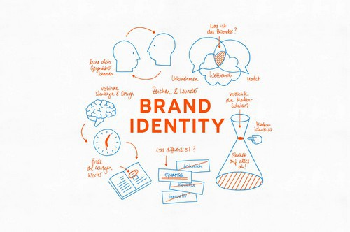 What is Brand Identity - 1