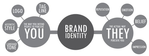What is Brand Identity - 2