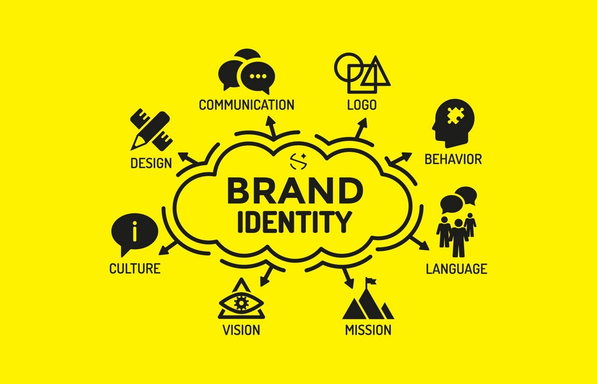 What is Brand Identity - 3