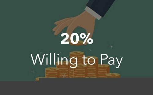 Willingness to pay - 1