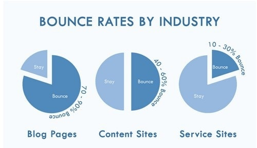 Bounce Rate - 2