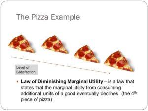 Diminishing Marginal Utility - 4