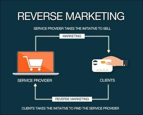 Reverse Marketing - 1