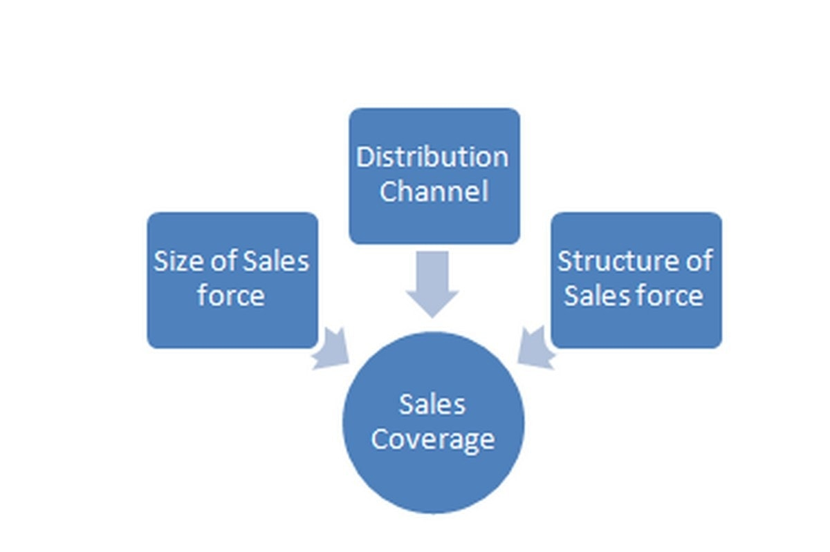 Sales Coverage - 4