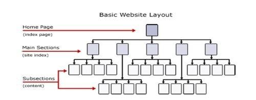 Website structure - 2