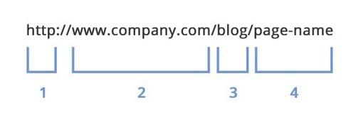 Website structure - 5