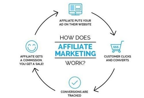 website monetization - 3