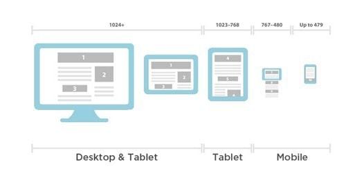 website responsiveness - 2