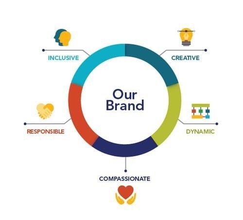 Brand Attributes - 2