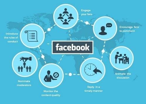FaceBook Marketing Strategies - 1