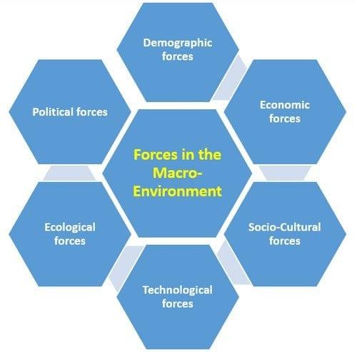Macro Environment - 2