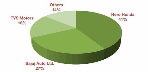 Marketing mix of Bajaj Auto Limited - 1