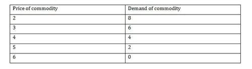Demand Analysis - 1