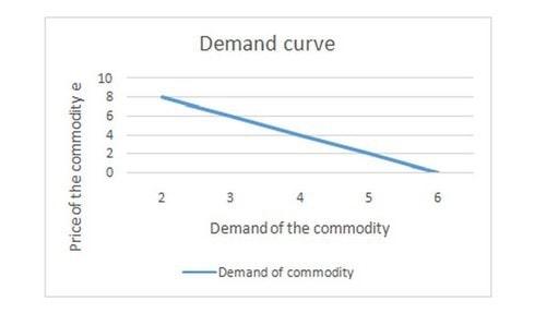 Demand Analysis - 2