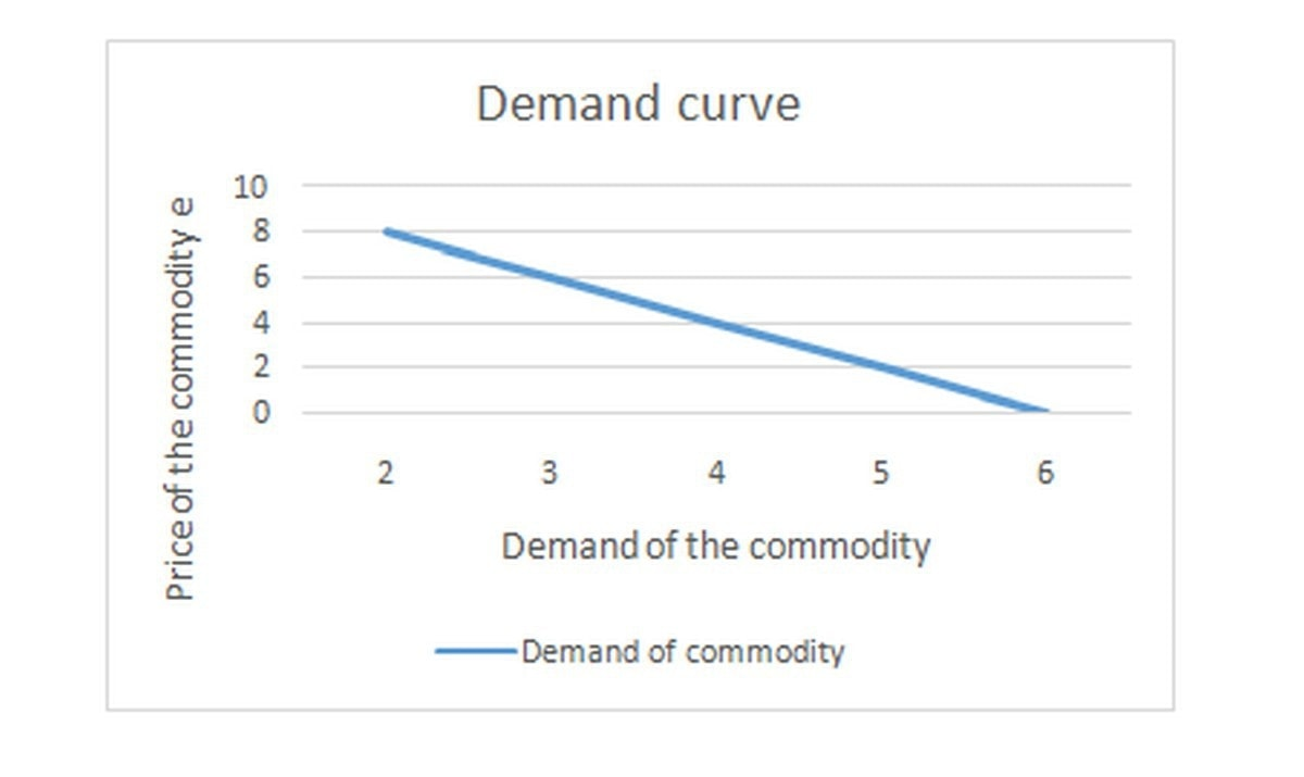 What is Demand Analysis?