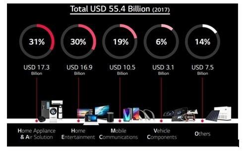 Marketing Strategy of LG - 2