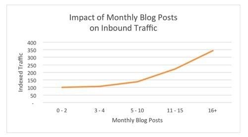 Best tips for blog promotion - 2