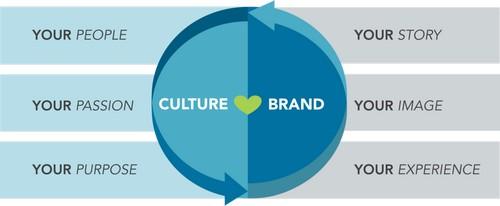 Brand Culture - 1