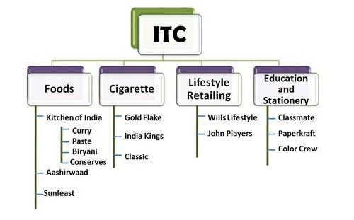 Marketing Strategy of ITC - 1