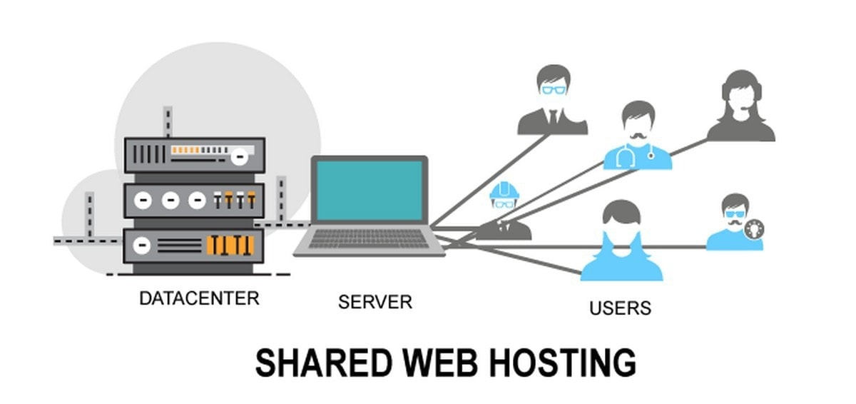 What is Shared Hosting? Uses, Advantages, Examples and Plans of ...