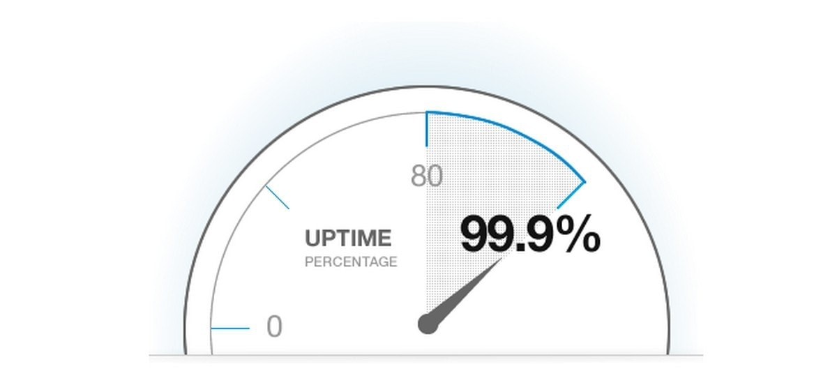 What is Uptime monitoring? Uses, Advantages, SEO Implications