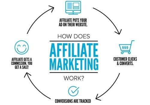 How to Start Affiliate Marketing - 2