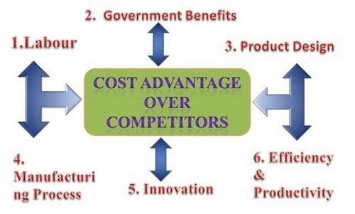Cost Advantage - 2