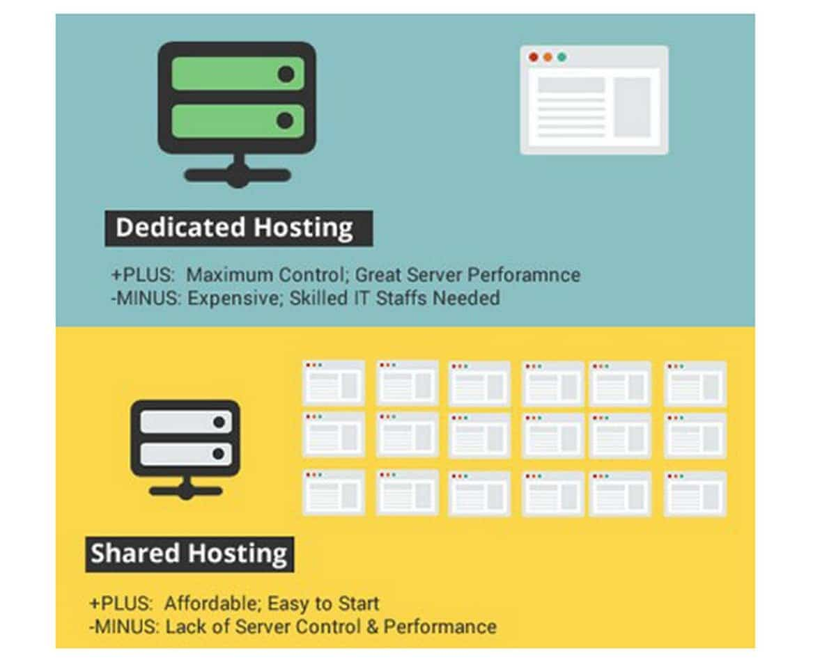 Dedicated hosting - 5