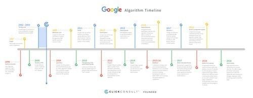 Google Algorithm Updates - 2