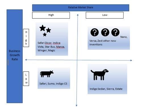 Marketing Strategy of TATA Motors - 5
