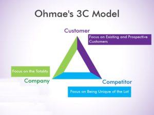 3C Model by Ohmae - 6