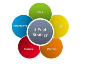The 5 P's of Strategy explained