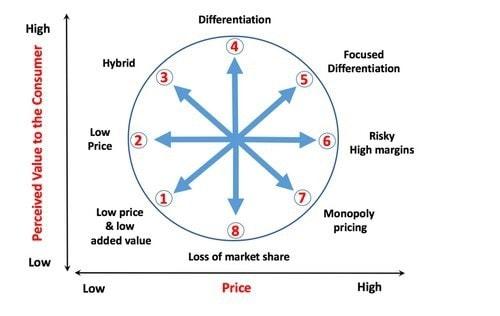 Bowman's Strategy Clock - 1