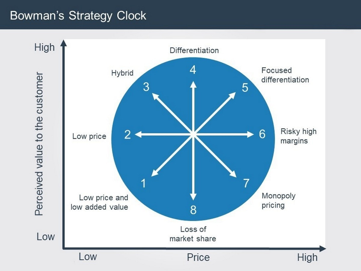 Bowman's Strategy Clock - 2